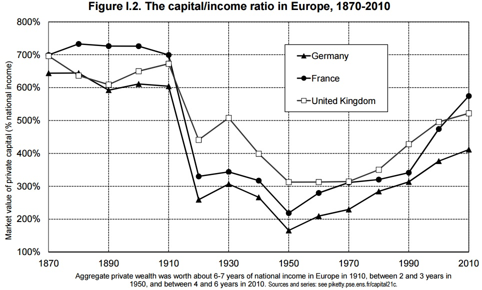capital income ratio europe