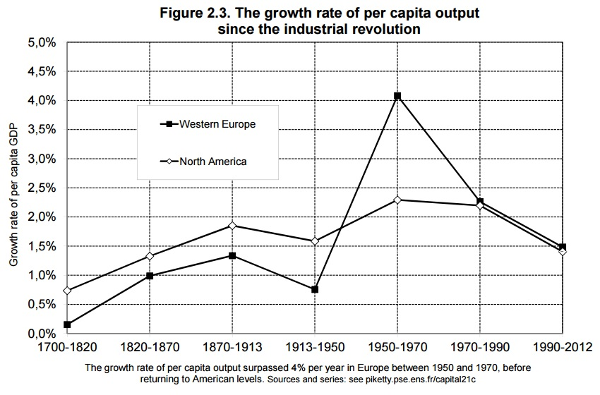 europe & usa per capita output growth