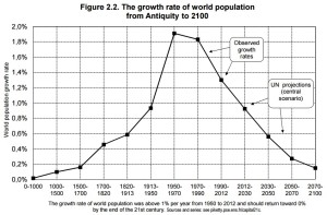 figure 2.2 world demographic growth rate