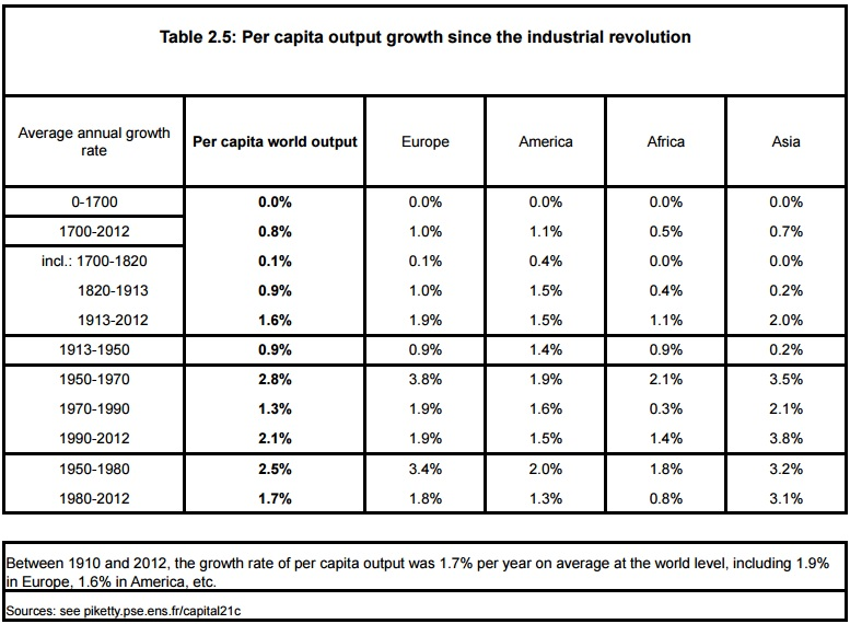 per capita output growth table