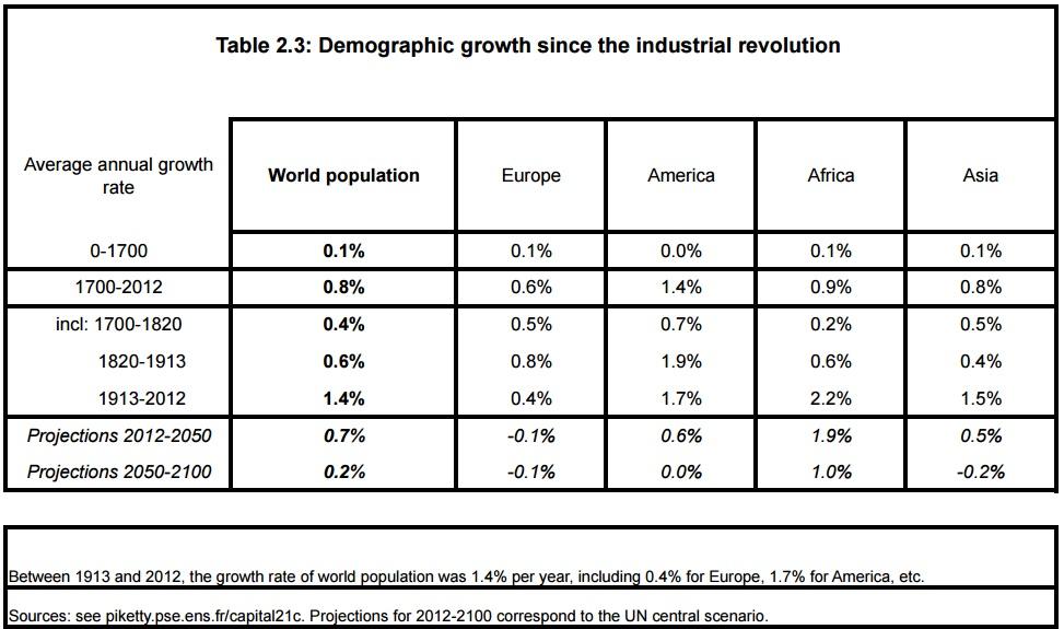 table 2.3 world demographic growth