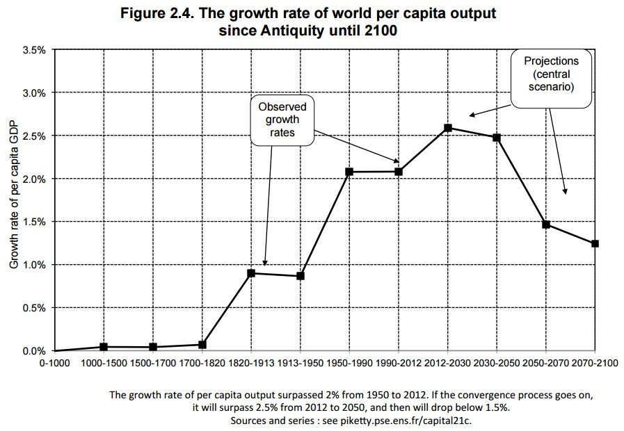 world per capita output growth